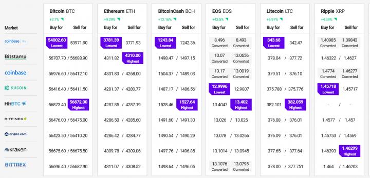 Bitcoin continua a lottare, Ethereum e le Altcoin rimangono attraenti