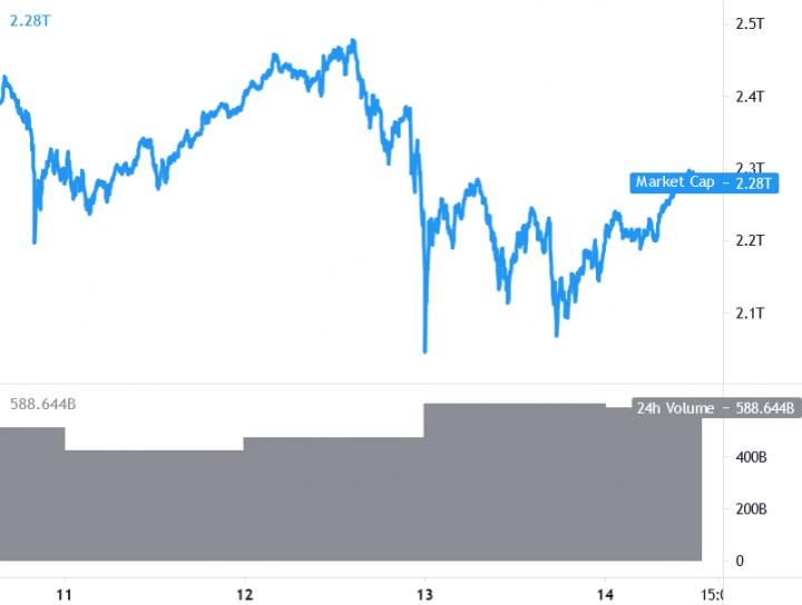 Ethereum incontra di nuovo i 4.000 dollari, Bitcoin sopra i 50mila dollari, rally delle Altcoin