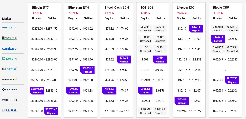 Bitcoin, Ethereum e le Altcoin si consolidano al di sopra del supporto principale