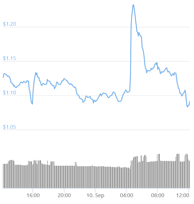 Coinbase Pro reinserisce XRP tra le polemiche con la SEC