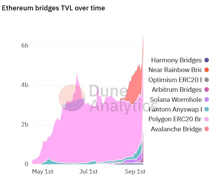 Arbitrum di Ethereum è la soluzione per maggiore scalabilità