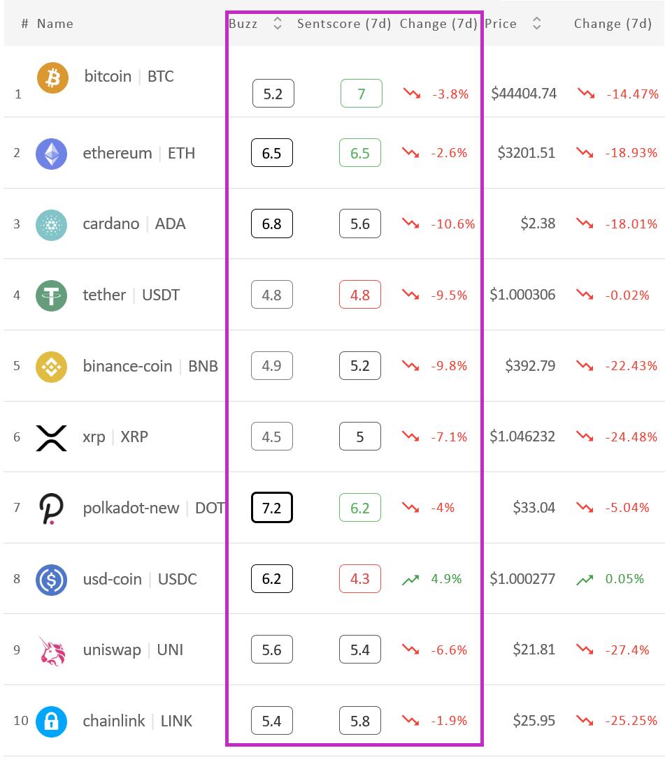 Il Crypto Market Sentiment scende, solo USDC è verde
