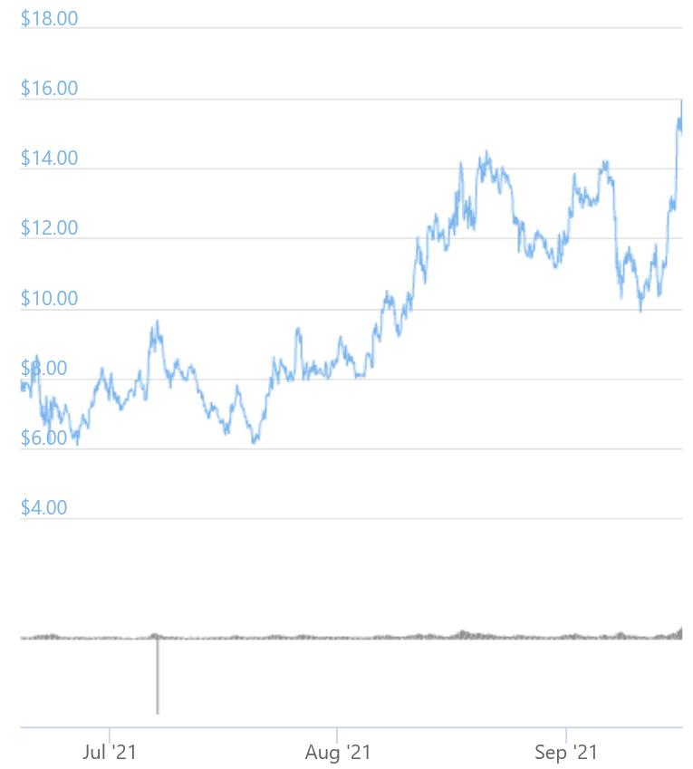 SUSHI estende la Bull Run, ZEN sale su Coinbase Pro