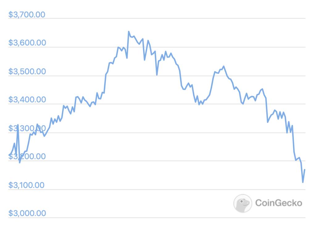 Le crypto scendono insieme alle azioni di China Evergrande