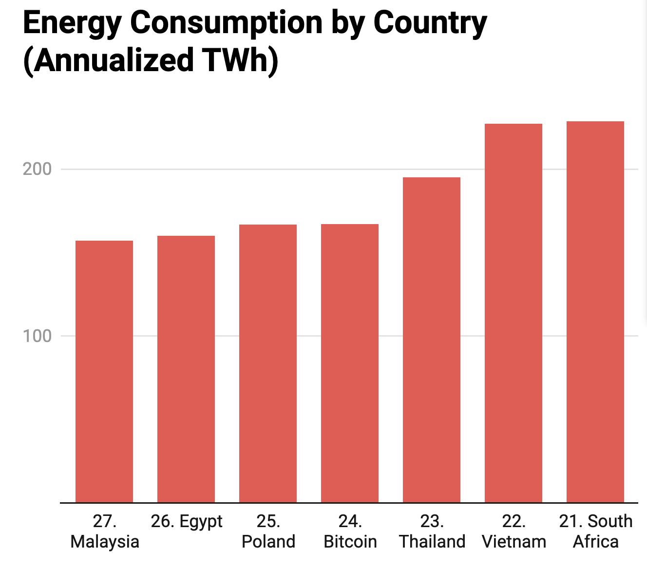 I miner nordici affrontano costi dell'energia in aumento