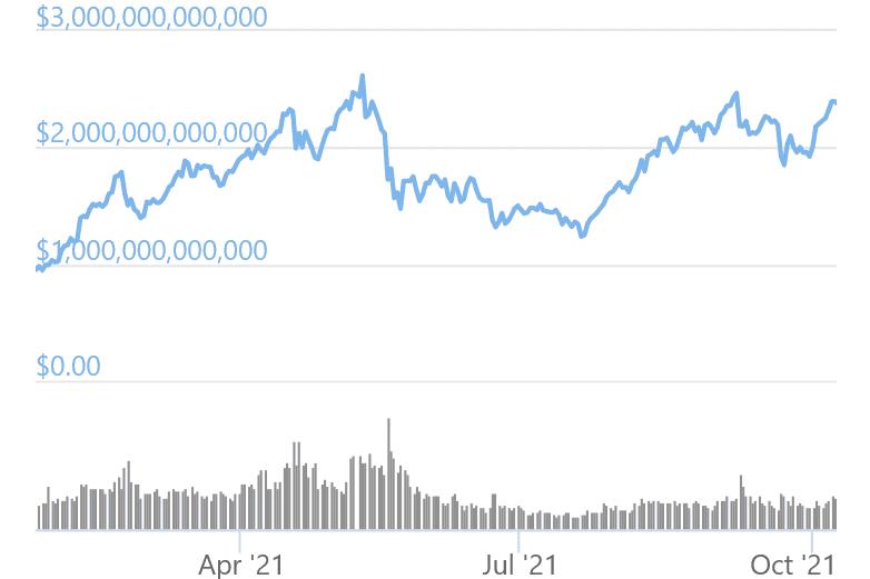 Crypto Market Cap tocca i massimi storici, dominance di bitcoi